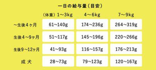 このこのごはん年齢別の給餌量表